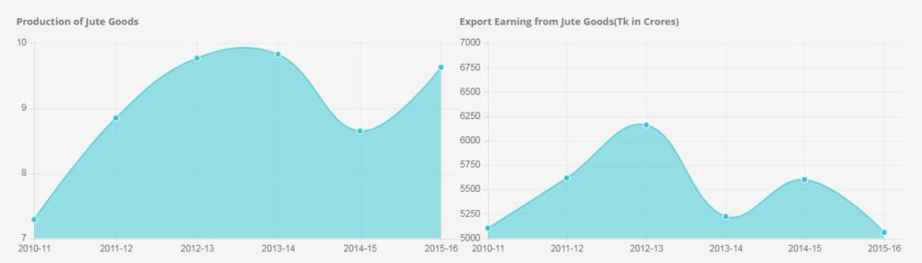 Production of Jute Goods and Exports